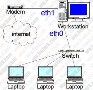 vmware-workstation-network-ayari-12