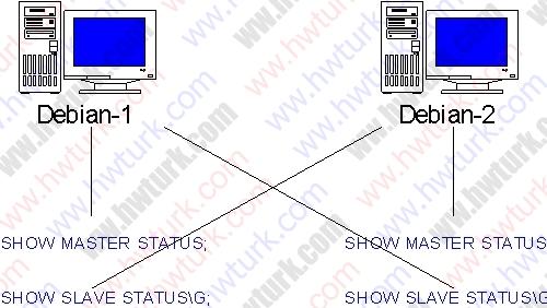 debian-mysql-master-master-replication-05-01
